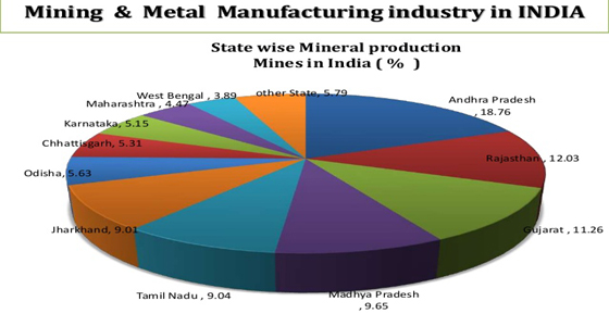 Natural Indian Minerals, Indian mining industry, metallic
